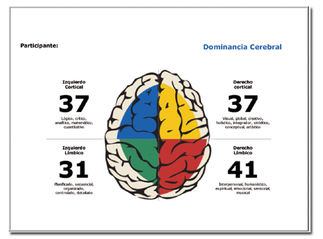 gráfica dominancia cerebral